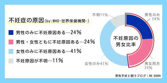 不妊原因の男女比率のグラフ-WHO世界保健機関の調査によると男性のみ24%、男女24%、女性のみ41%、不明11%とされています