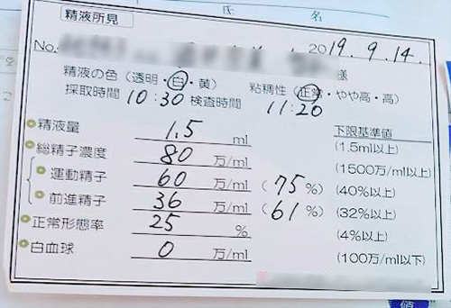 管理人が2019.9.14に受けた精子検査の精子所見レポート